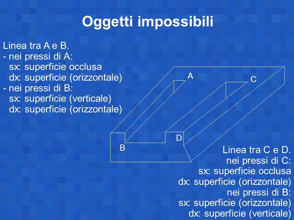 Oggetti impossibili Linea tra A e B. - nei pressi di A: