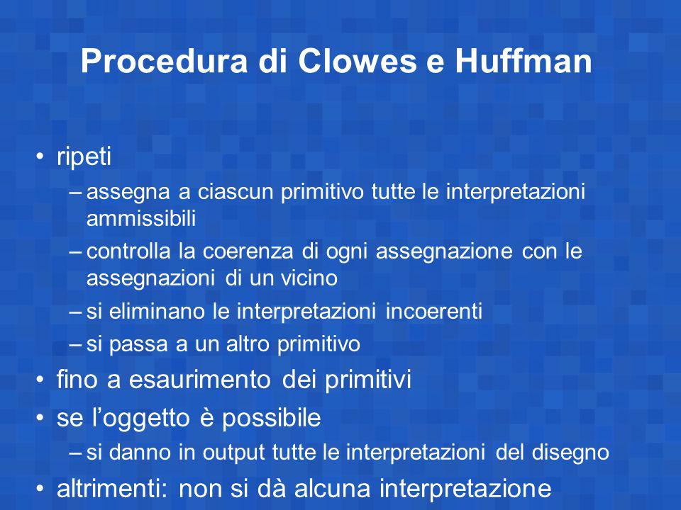 Procedura di Clowes e Huffman