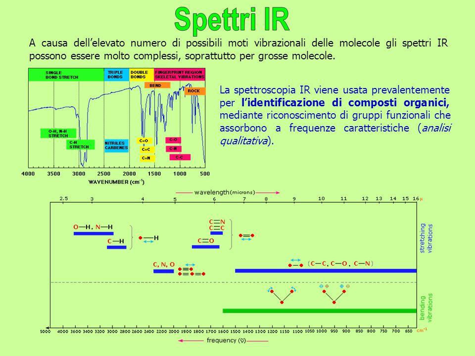 Spettri IR