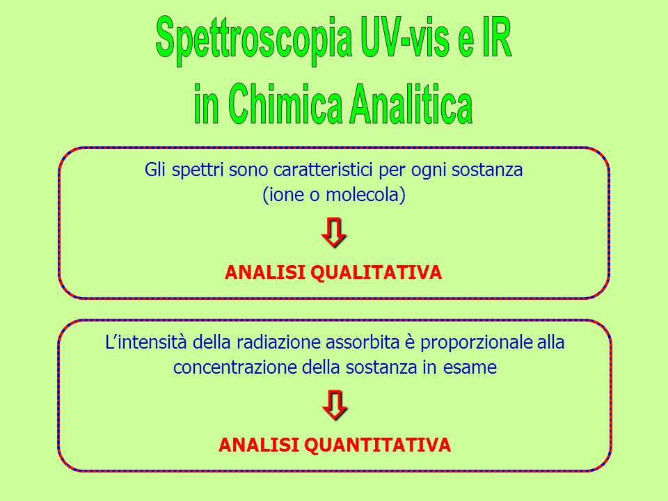 Spettroscopia UV-vis e IR