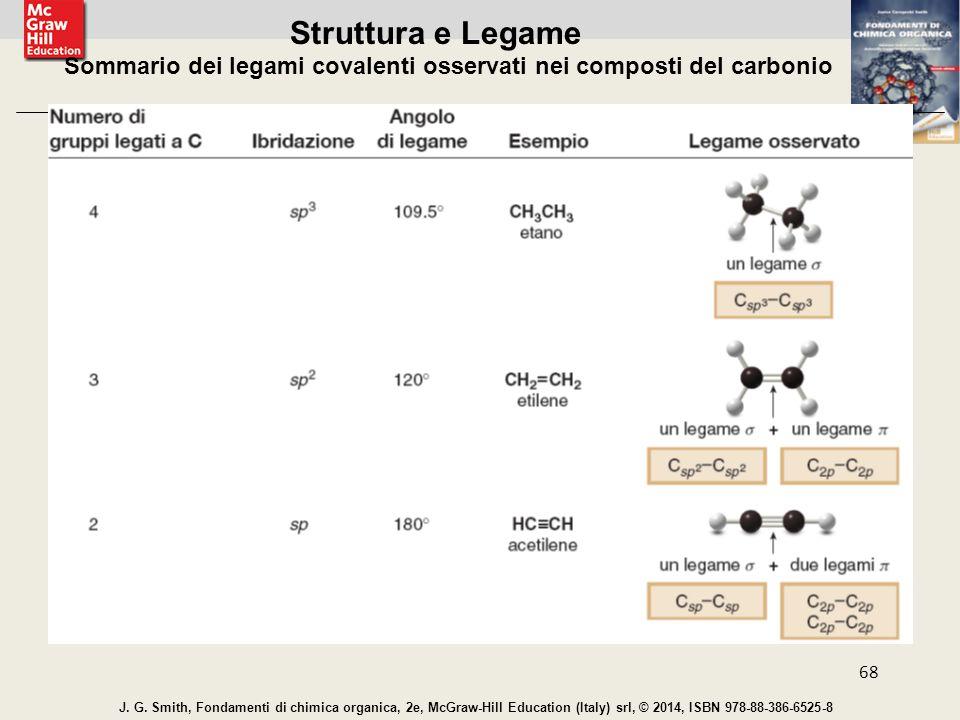 Sommario dei legami covalenti osservati nei composti del carbonio
