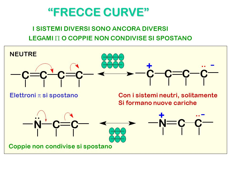 - - FRECCE CURVE C C C C C C C C N C C N C C + + ..