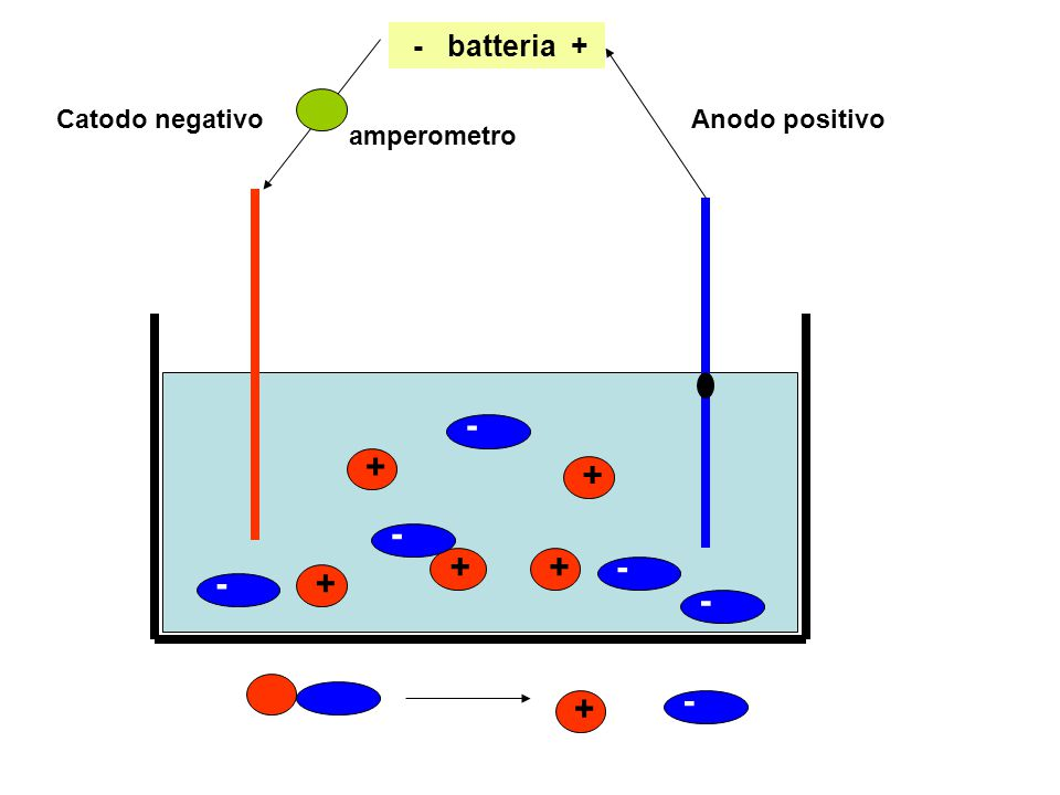 - + + - + + - - + - - + - batteria + Catodo negativo Anodo positivo