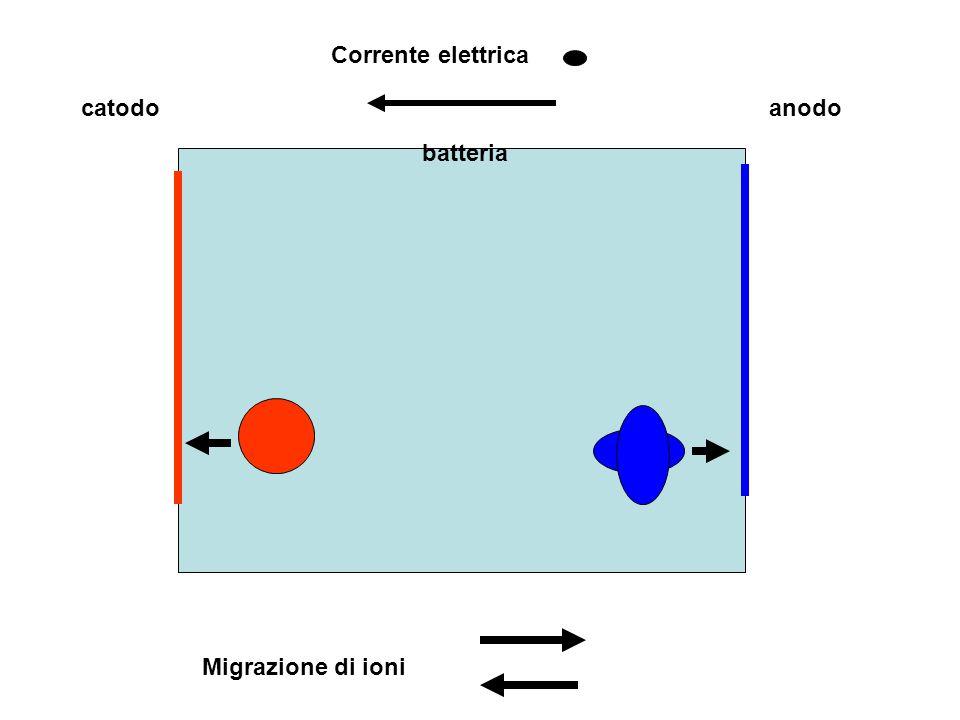 Corrente elettrica catodo anodo batteria + - Migrazione di ioni