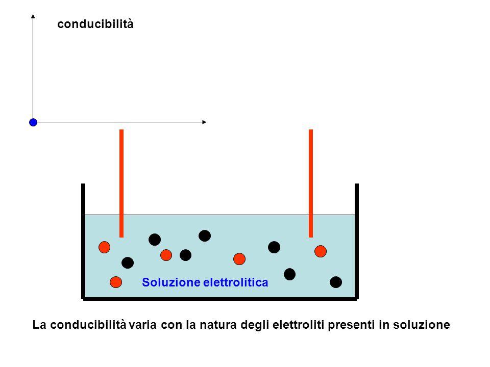 conducibilità Soluzione elettrolitica.