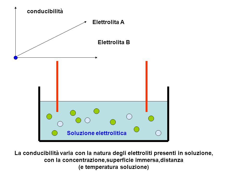 conducibilità Elettrolita A. Elettrolita B. Soluzione elettrolitica.