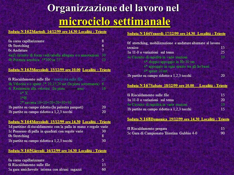 Organizzazione del lavoro nel microciclo settimanale