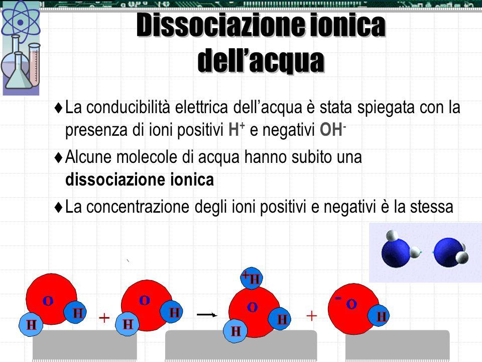 Dissociazione ionica dell'acqua