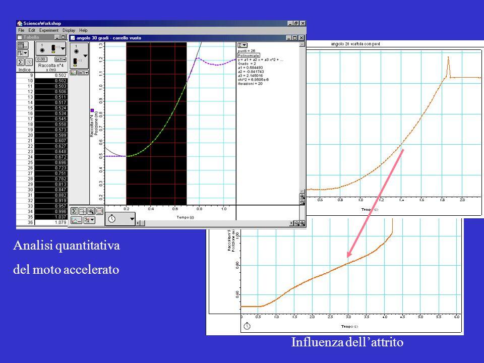 Analisi quantitativa del moto accelerato Influenza dell'attrito