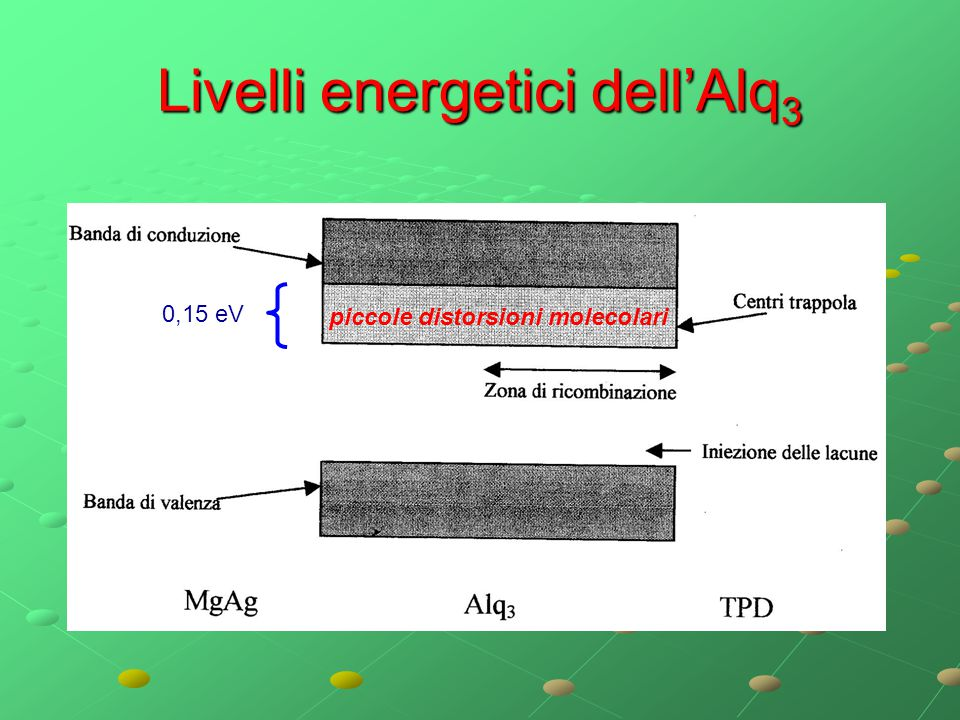 Livelli energetici dell'Alq3