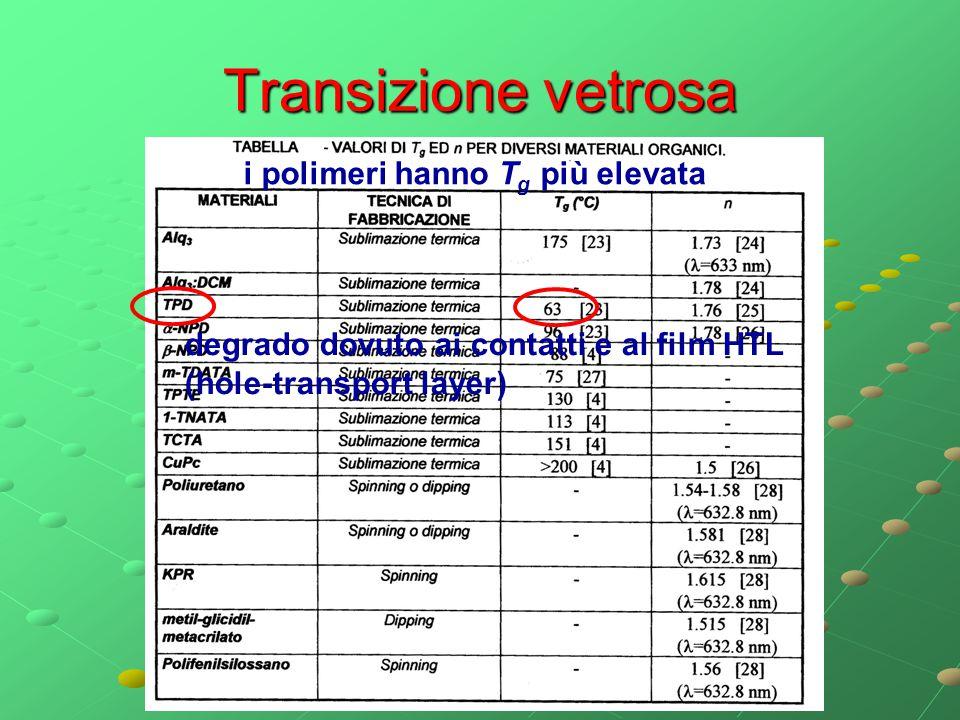 Transizione vetrosa i polimeri hanno Tg più elevata