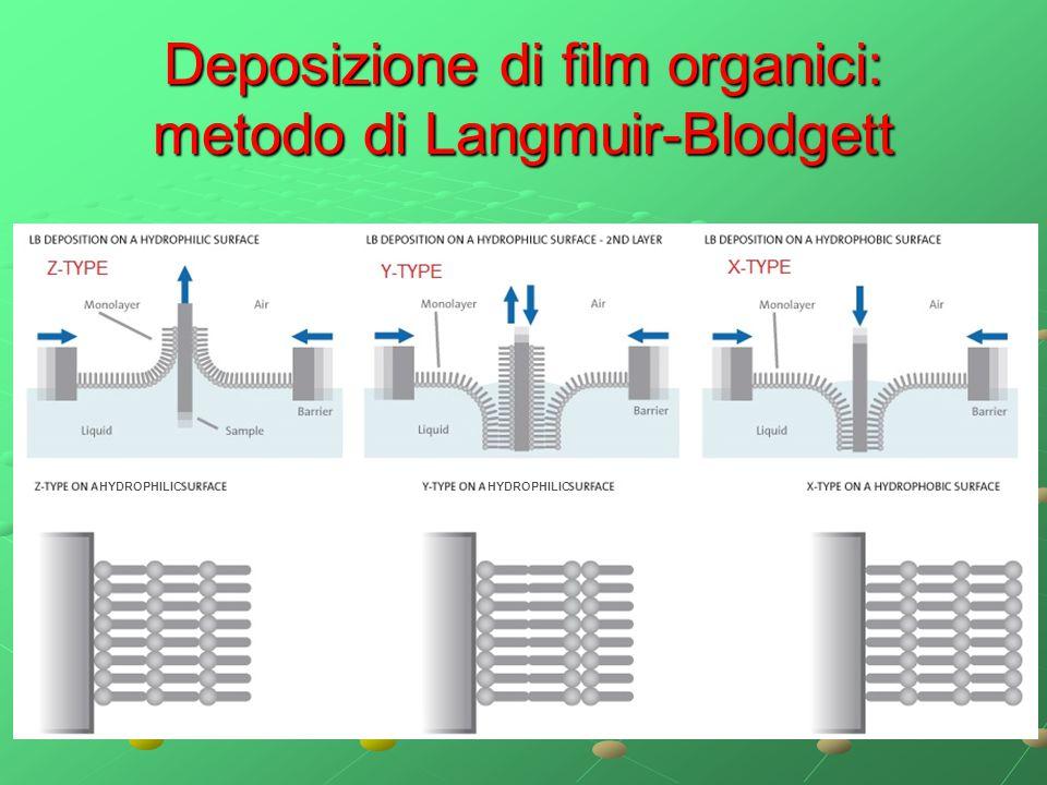 Deposizione di film organici: metodo di Langmuir-Blodgett