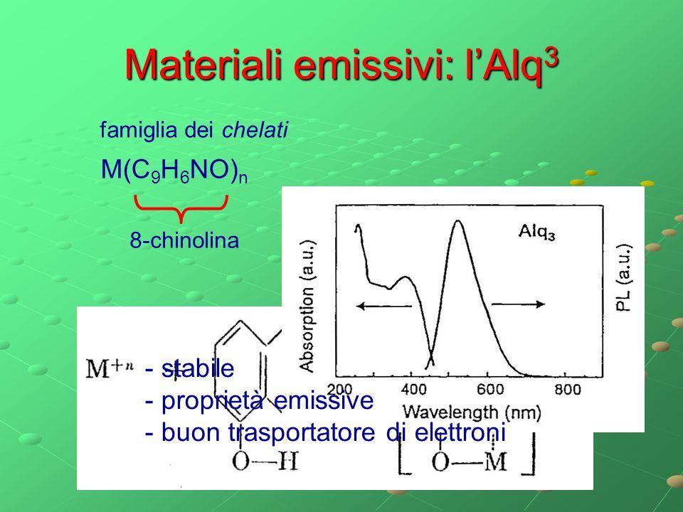 Materiali emissivi: l'Alq3
