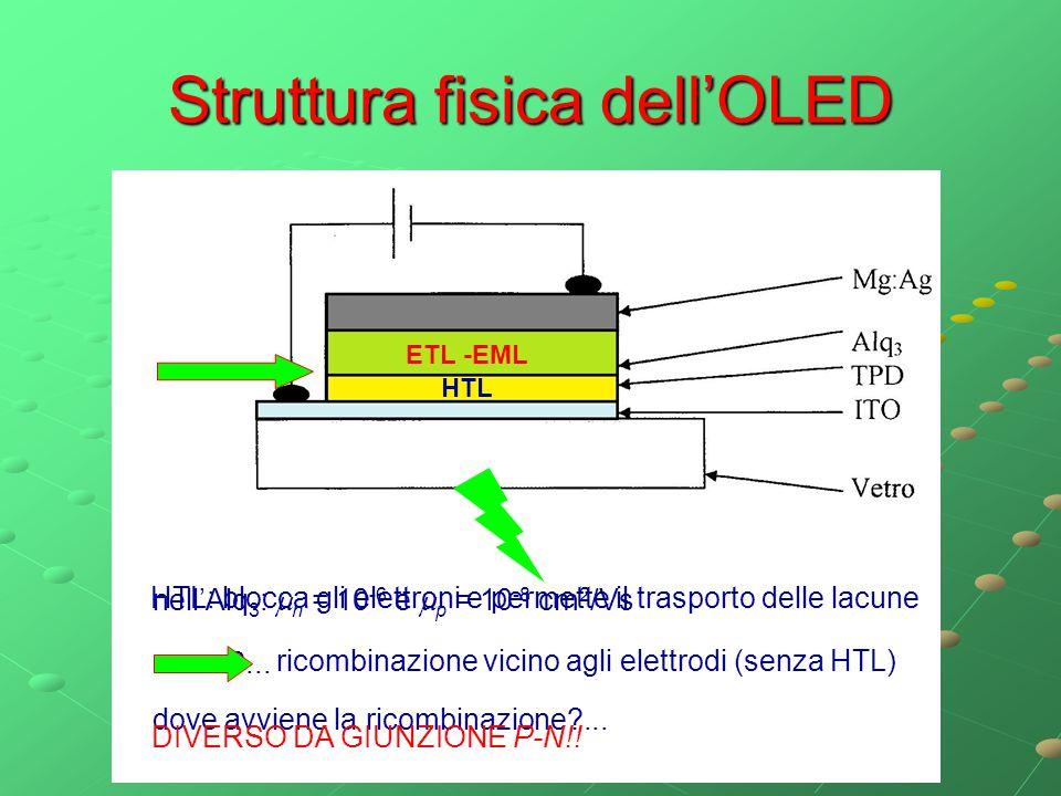 Struttura fisica dell'OLED