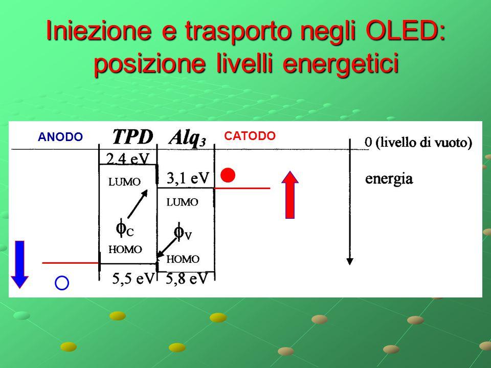 Iniezione e trasporto negli OLED: posizione livelli energetici