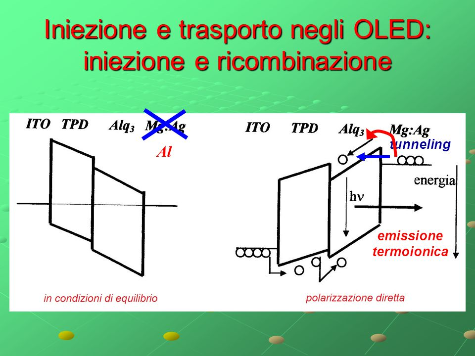 Iniezione e trasporto negli OLED: iniezione e ricombinazione