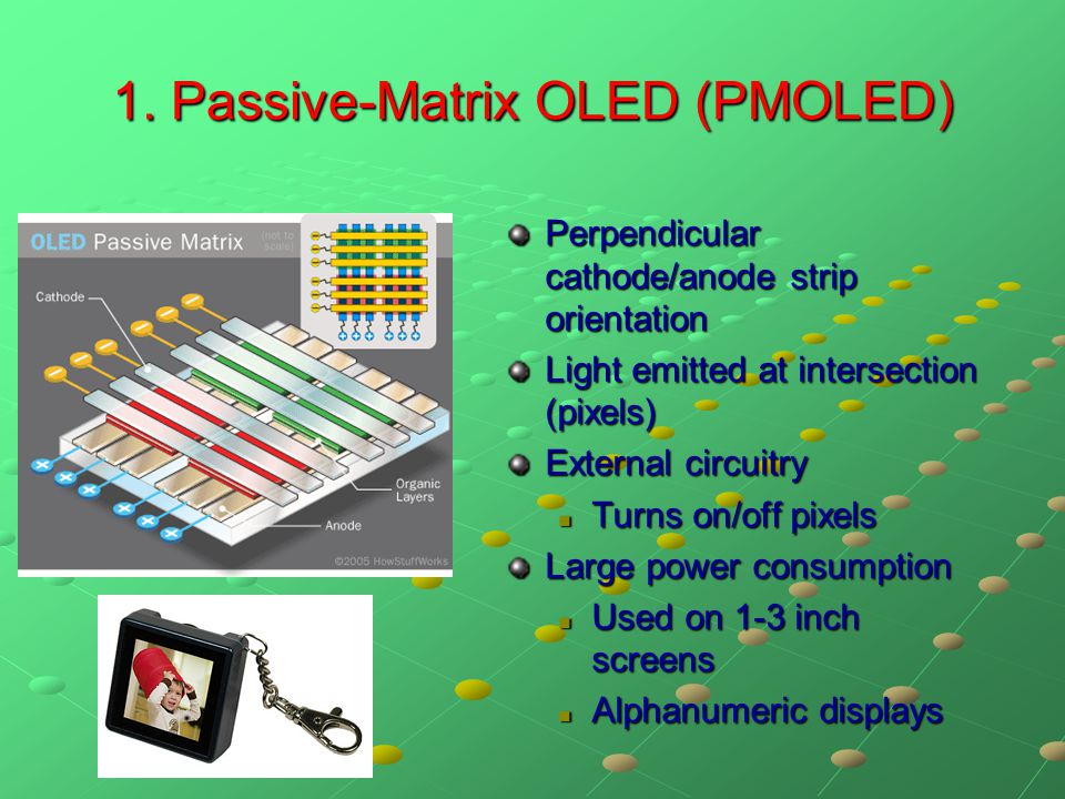 1. Passive-Matrix OLED (PMOLED)