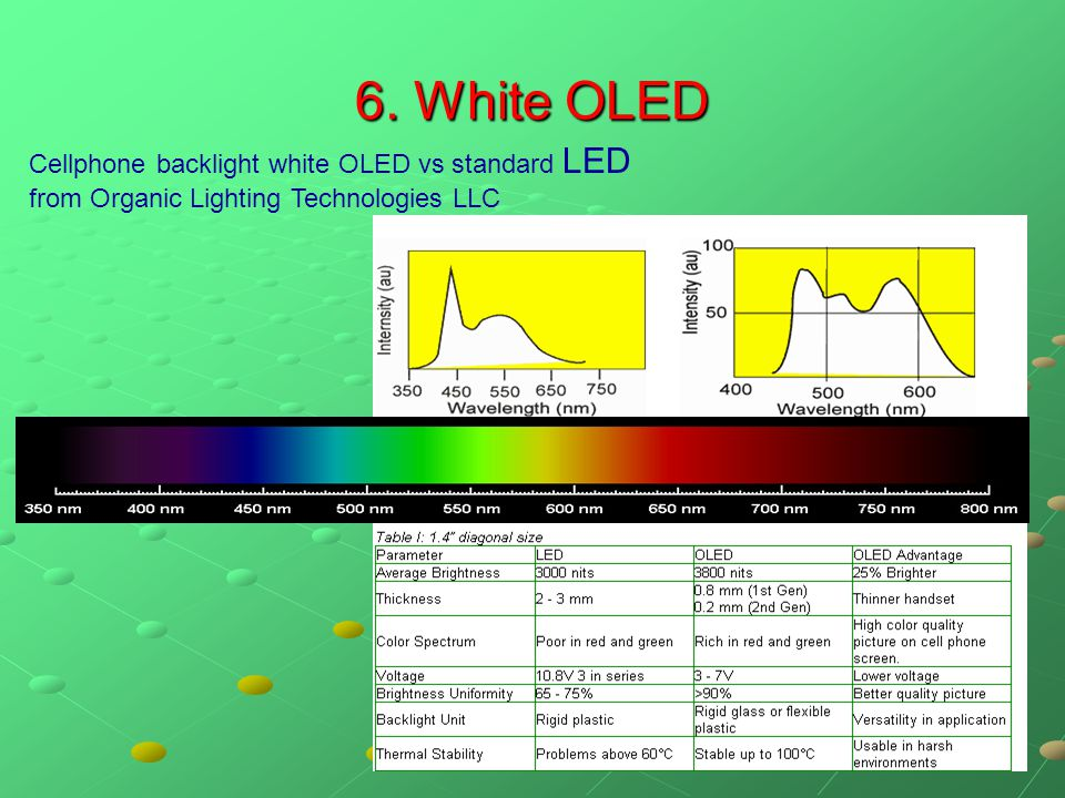 6. White OLED Cellphone backlight white OLED vs standard LED from Organic Lighting Technologies LLC
