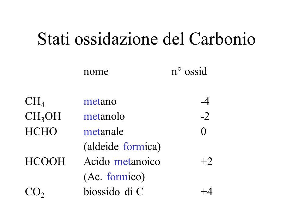 Stati ossidazione del Carbonio