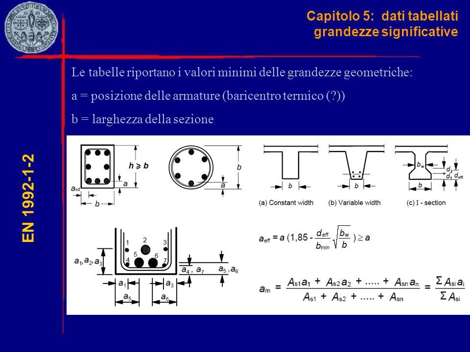 Capitolo 5: dati tabellati grandezze significative