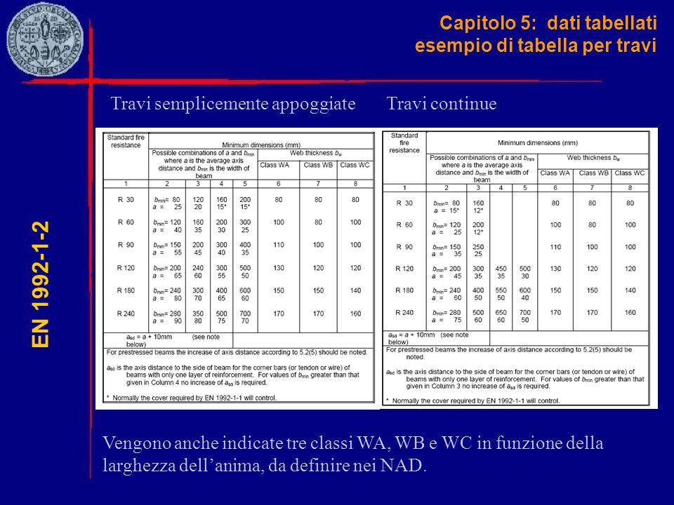 Capitolo 5: dati tabellati esempio di tabella per travi