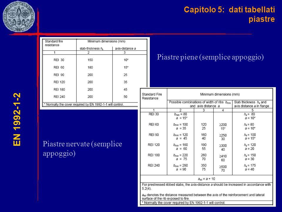 Capitolo 5: dati tabellati piastre