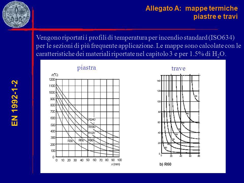 Allegato A: mappe termiche piastre e travi