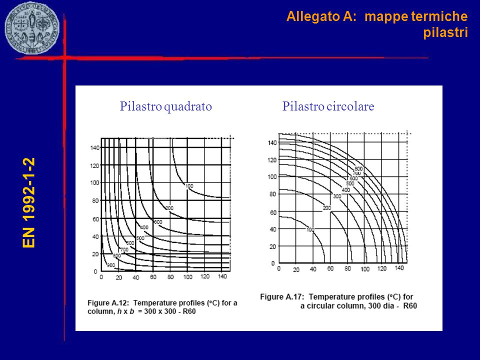 Allegato A: mappe termiche pilastri