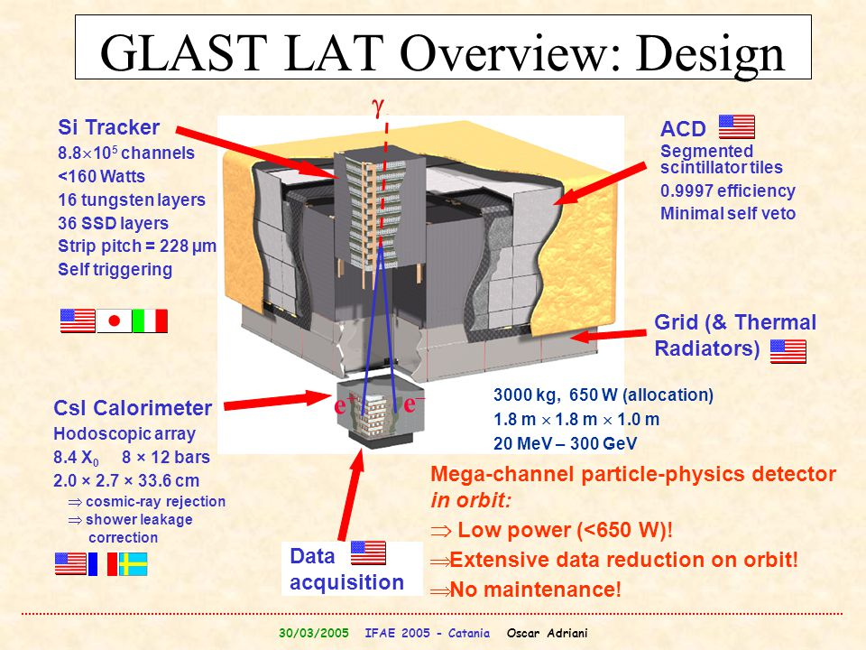 GLAST LAT Overview: Design
