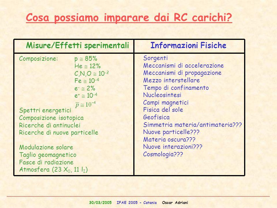 30/03/2005 IFAE 2005 - Catania Oscar Adriani