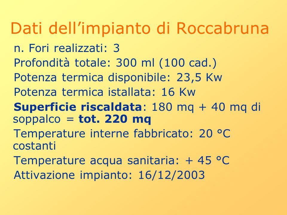 Dati dell'impianto di Roccabruna