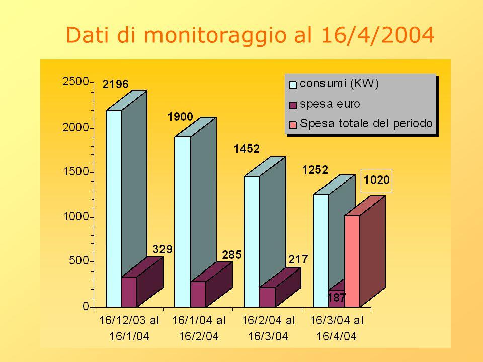 Dati di monitoraggio al 16/4/2004