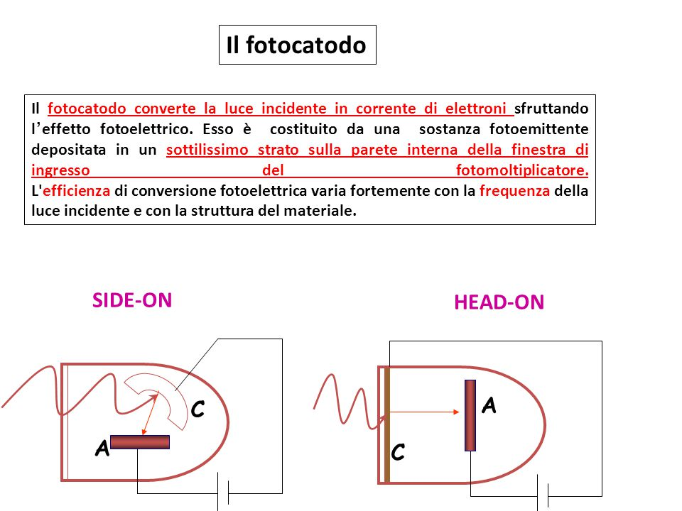 Il fotocatodo SIDE-ON HEAD-ON C A