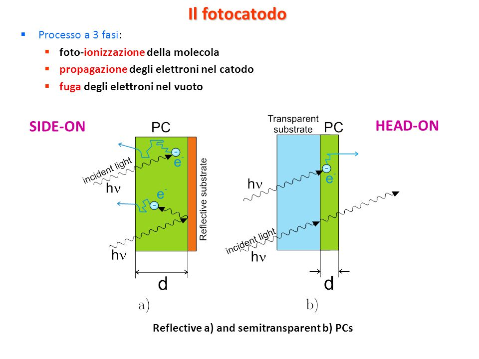 SIDE-ON HEAD-ON Il fotocatodo Processo a 3 fasi: