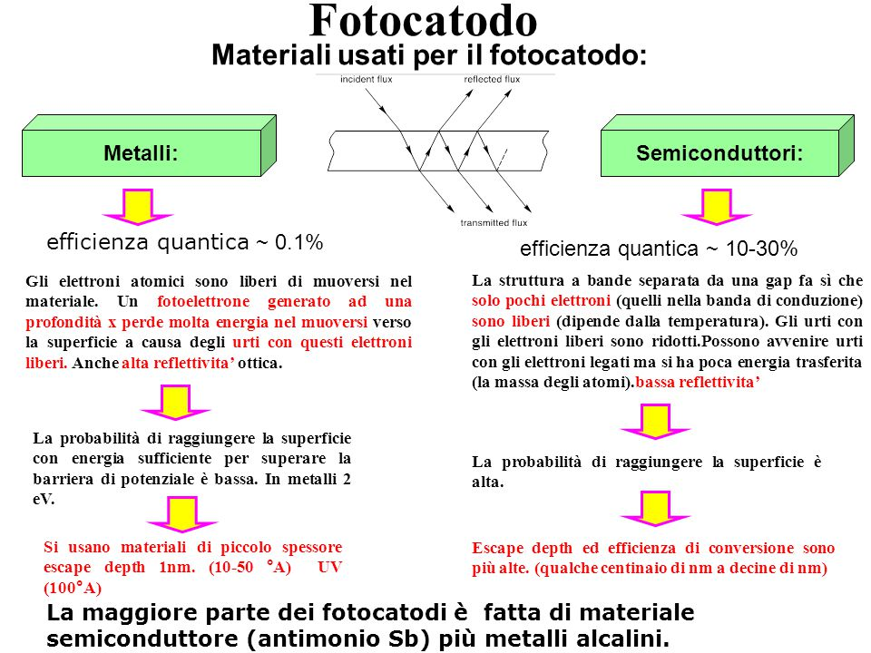 Fotocatodo Materiali usati per il fotocatodo: Metalli: Semiconduttori: