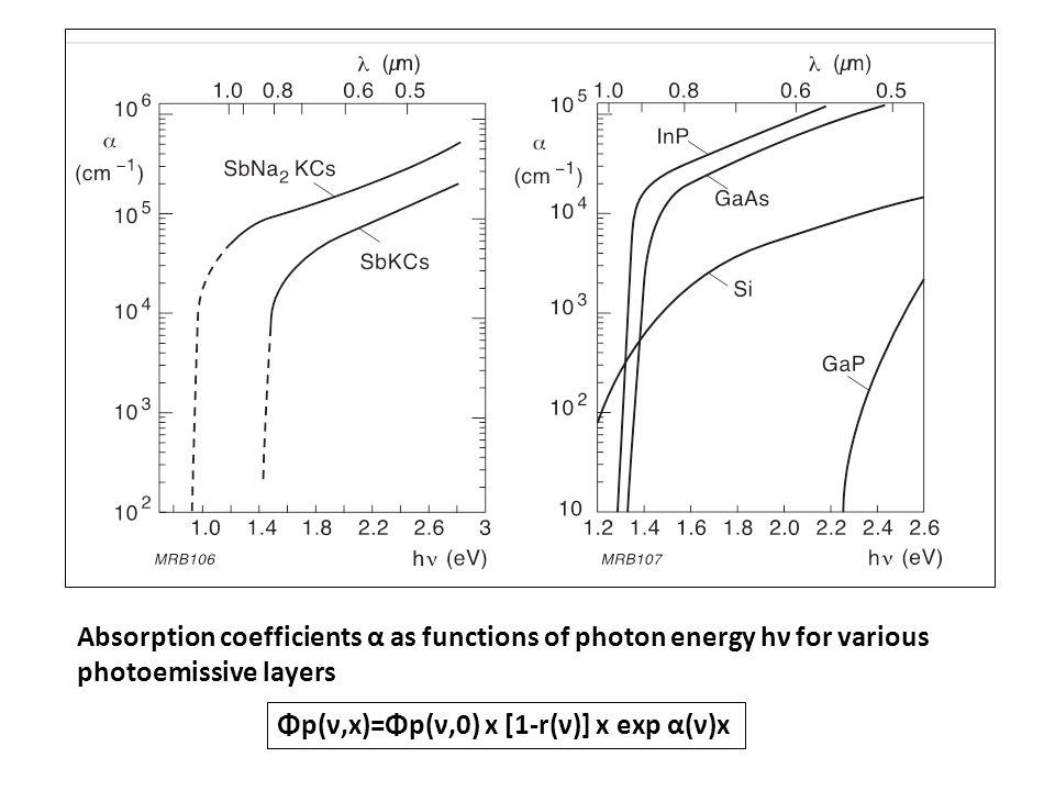 Absorption coefficients α as functions of photon energy hν for various photoemissive layers