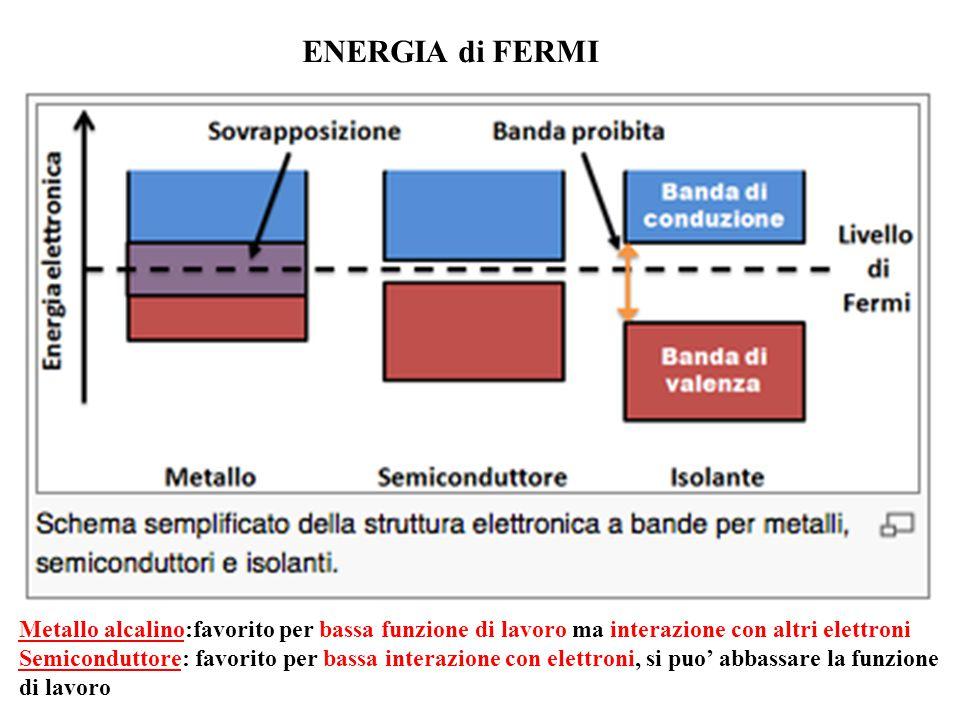 ENERGIA di FERMI Metallo alcalino:favorito per bassa funzione di lavoro ma interazione con altri elettroni.
