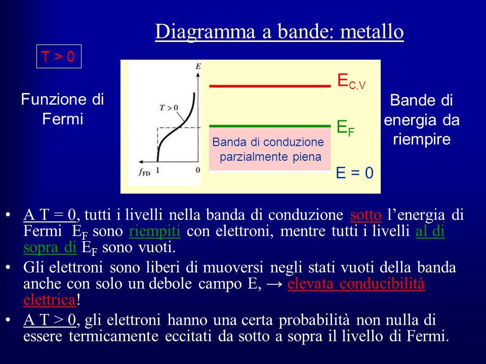 Diagramma a bande: metallo