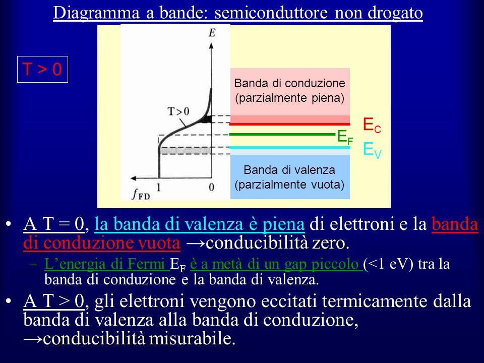 Diagramma a bande: semiconduttore non drogato