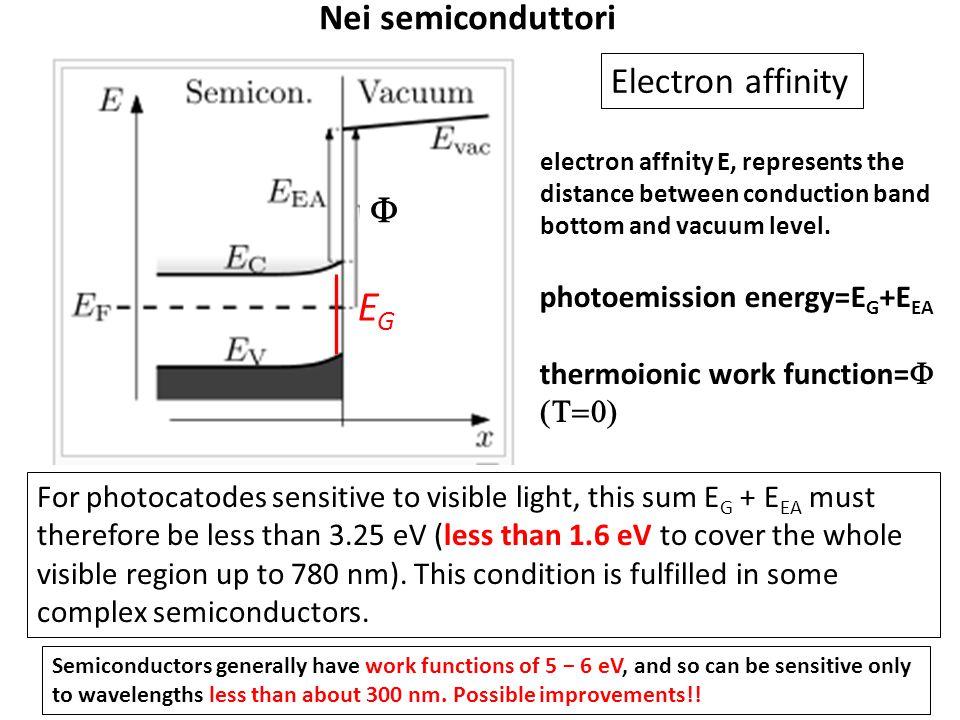 EG Nei semiconduttori Electron affinity F photoemission energy=EG+EEA