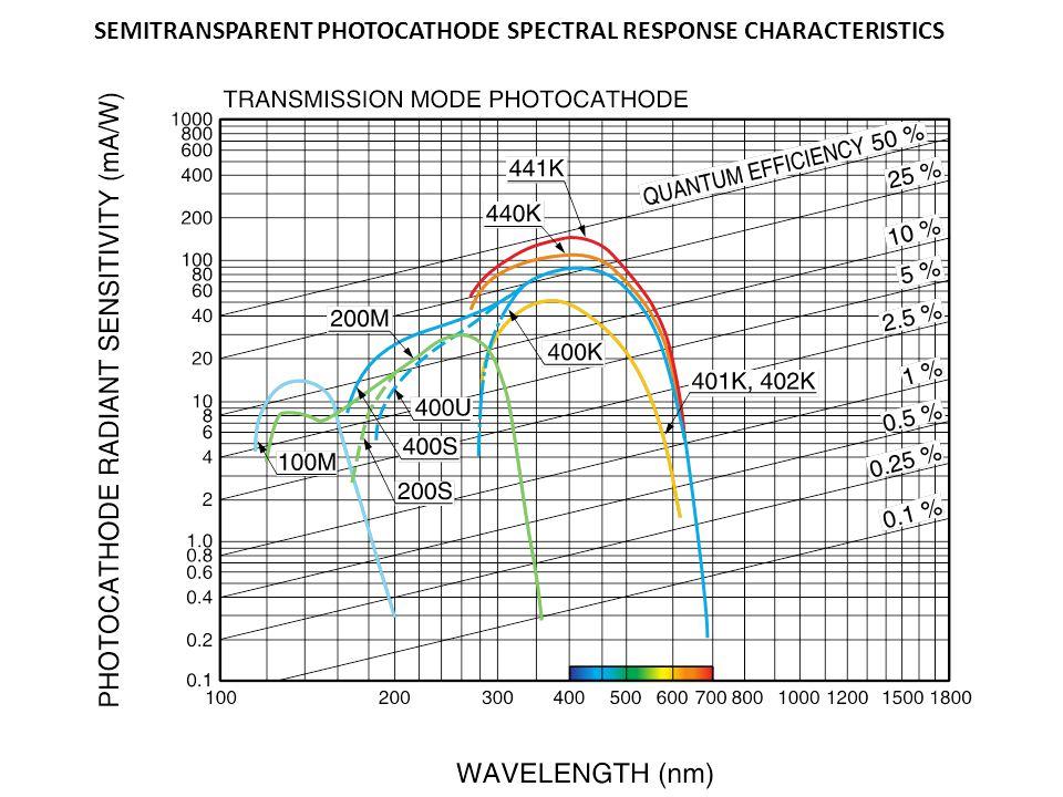 SEMITRANSPARENT PHOTOCATHODE SPECTRAL RESPONSE CHARACTERISTICS