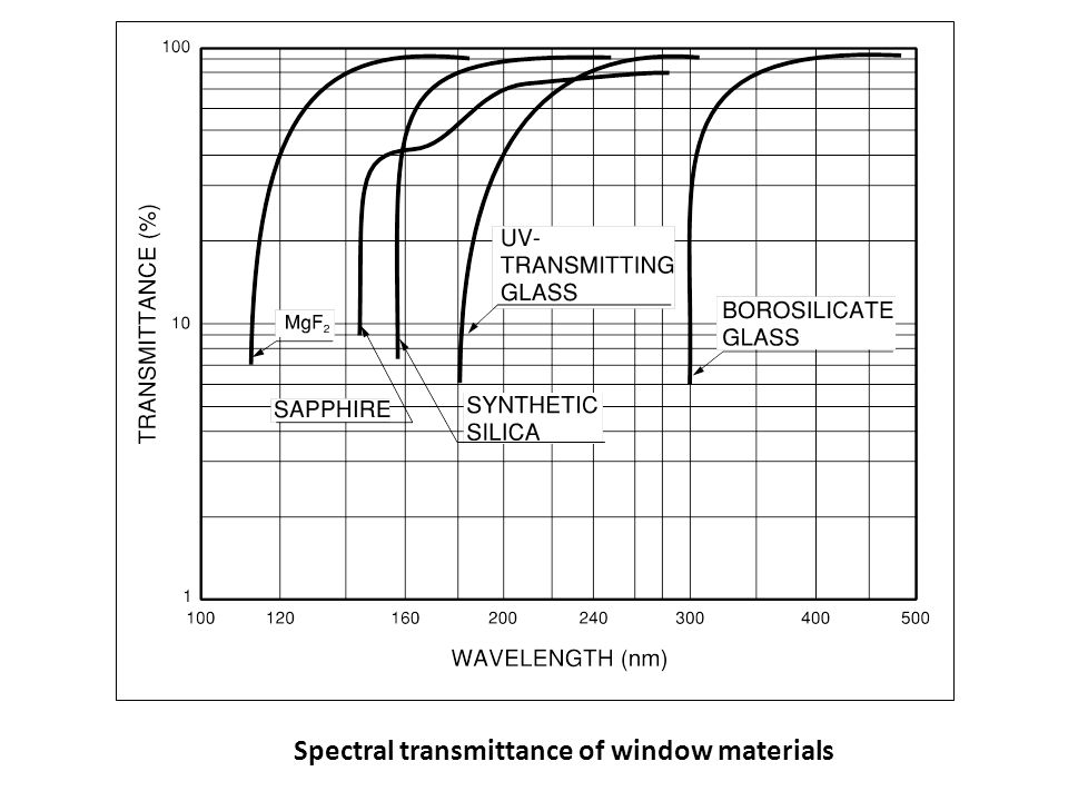 Spectral transmittance of window materials