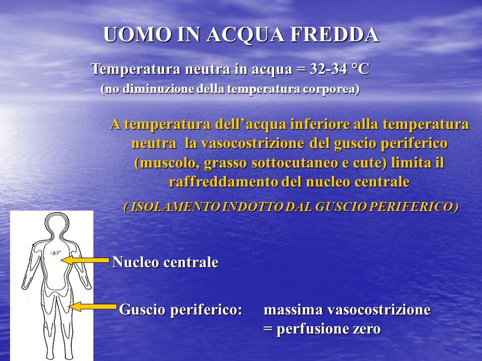 UOMO IN ACQUA FREDDA Temperatura neutra in acqua = 32-34 °C