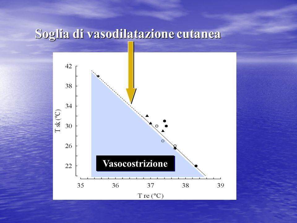 Soglia di vasodilatazione cutanea