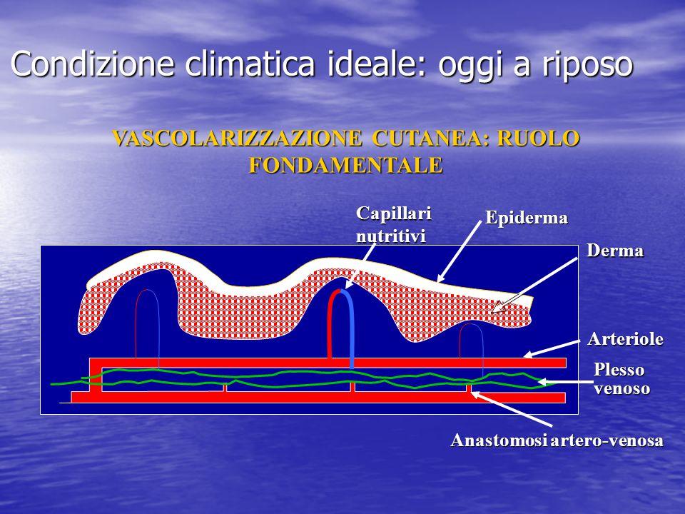 Condizione climatica ideale: oggi a riposo