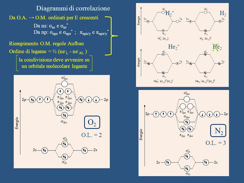 X O2 N2 Diagrammi di correlazione H2+ H2 He2+ He2 O.L. = 2 O.L. = 3