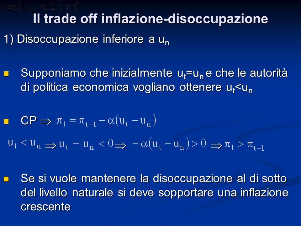Il trade off inflazione-disoccupazione