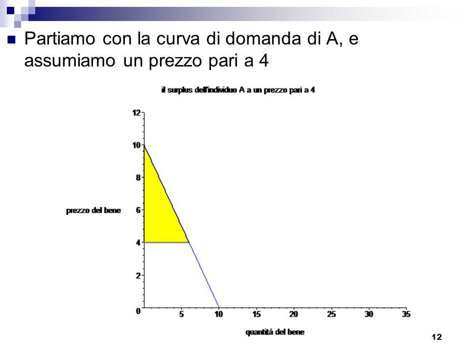 Partiamo con la curva di domanda di A, e assumiamo un prezzo pari a 4
