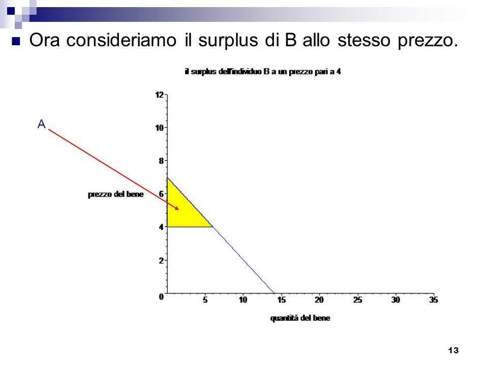 Ora consideriamo il surplus di B allo stesso prezzo.