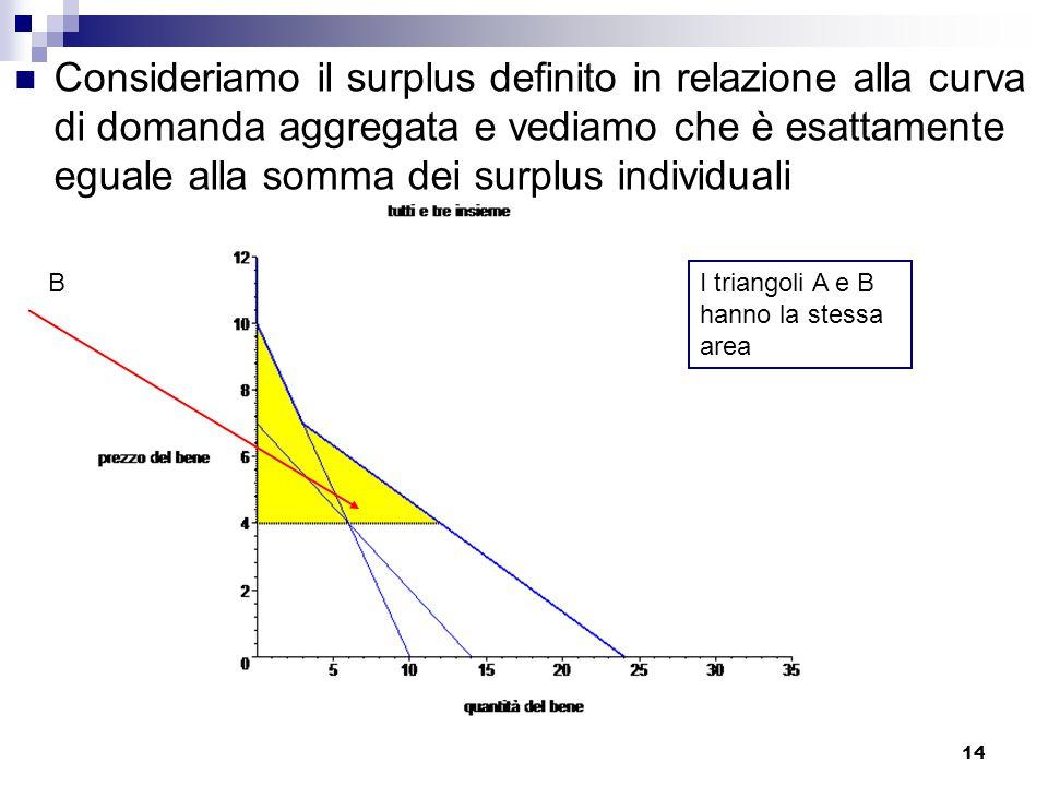 Consideriamo il surplus definito in relazione alla curva di domanda aggregata e vediamo che è esattamente eguale alla somma dei surplus individuali